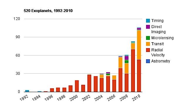 planet uranus graphs - photo #49