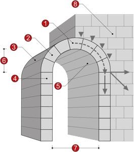 530Px-Arch Illustration
