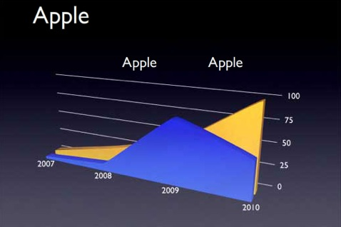 Appleeeecharrtrt
