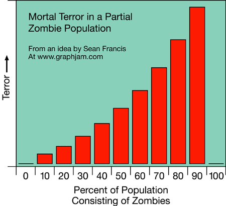 Incidence of fear in zombie populations