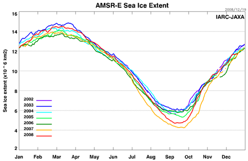 Arctic ice seasonal fluctuations