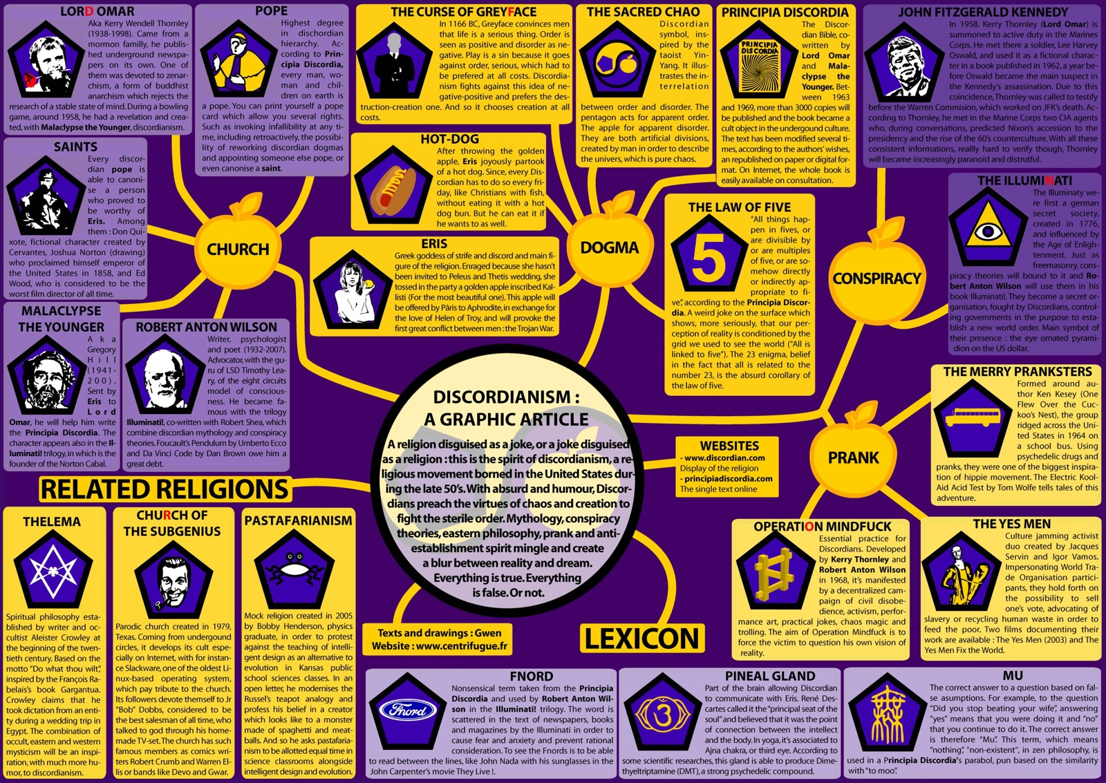 Raw Week Giant Mind Map Of Discordianism By Gwendal Uguen Boing Boing