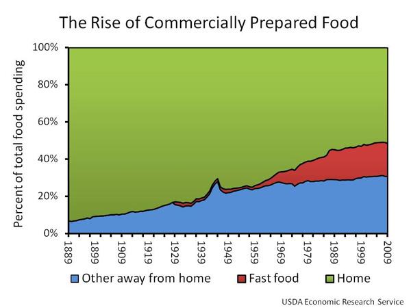 Fattening Fast Food Restaurants