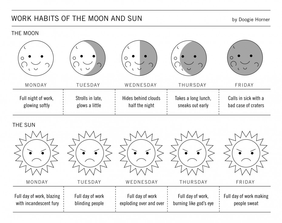 Doogie Horner's flowchart: Work Habits of the Moon and Sun