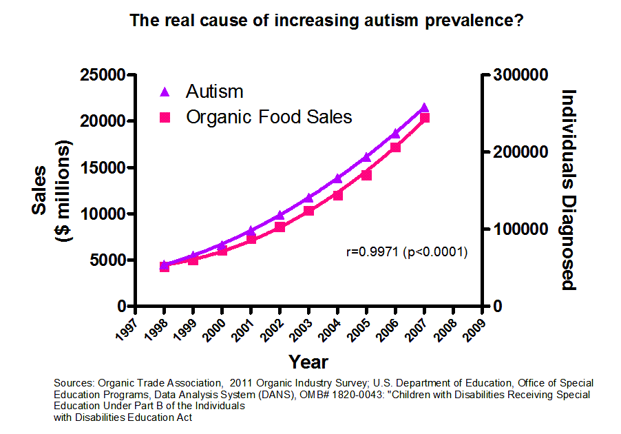 Autism Diagnosis Explained >> Correlation Between Autism Diagnosis And Organic Food Sales