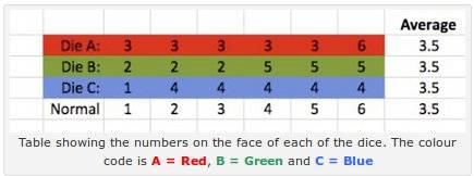 dice roll average calculator