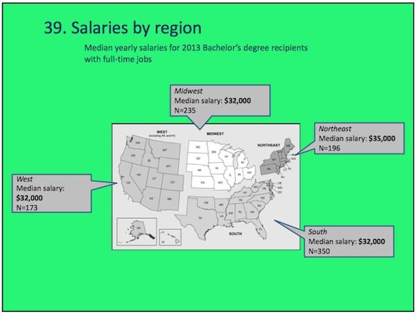 salaries-region-grady