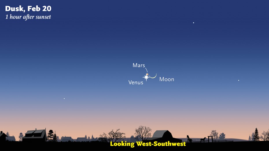 On Friday, February 20th, Venus, Mars, and the thin crescent moon shine together in the western sky as twilight fades. Look for the trio above the southwest horizon starting about a half hour after sunset. Faint Mars becomes easier to see as the sky darkens further. Sky & Telescope diagram.