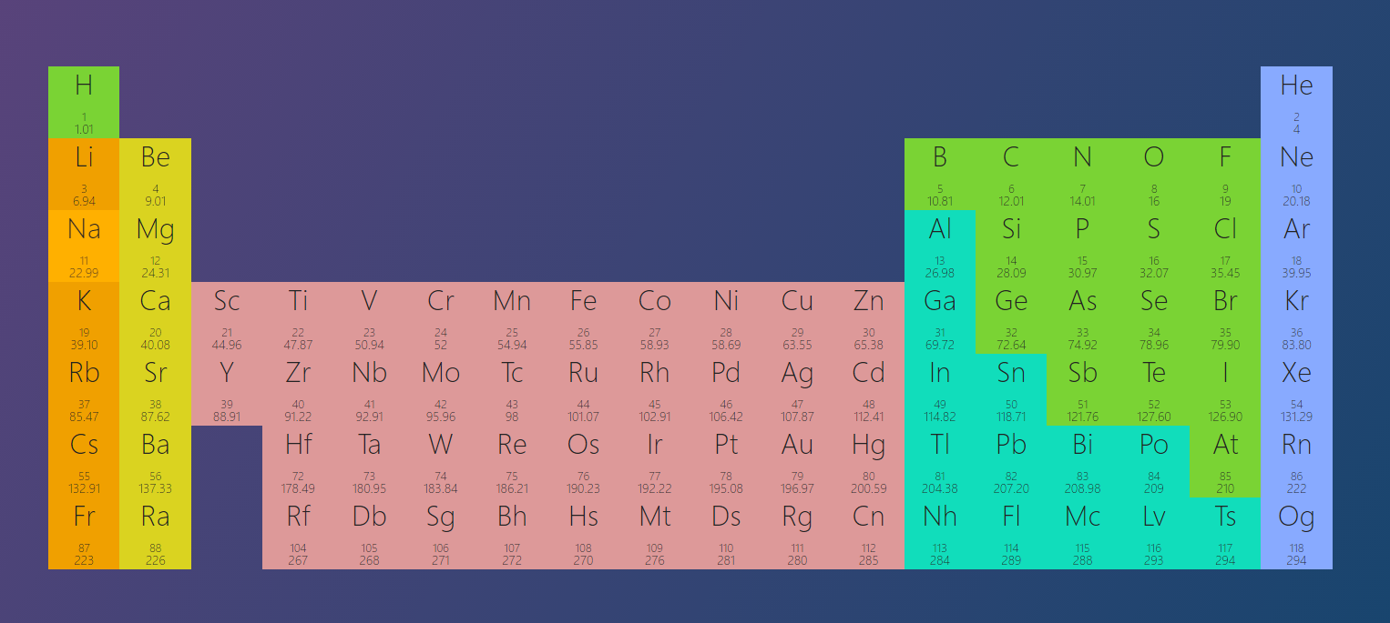 Simple interactive Periodic Table on the web
